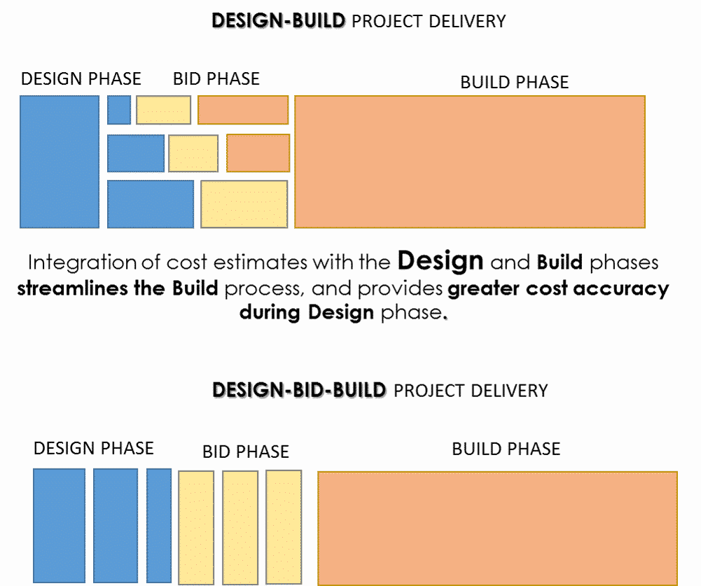 Design Build Graphic