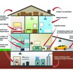 "Indoor Air Quality (IAQ) and Health: ""The Sleeping Giant"""
