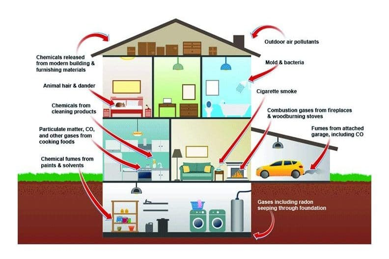 IAQ Indoor Air Quality Infographic