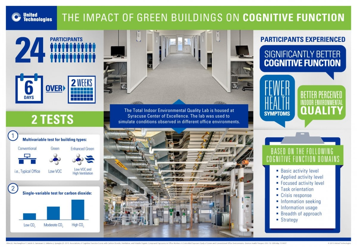 "Link to article ""The impact of green buildings on cognitive function"""