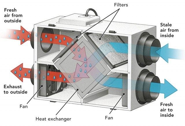 Energy recovery ventilation, internal diagram.